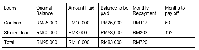 Example of a debt repayment plan